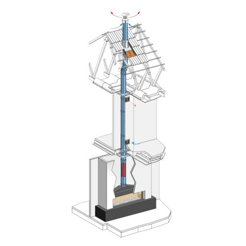 BI-GAZ system